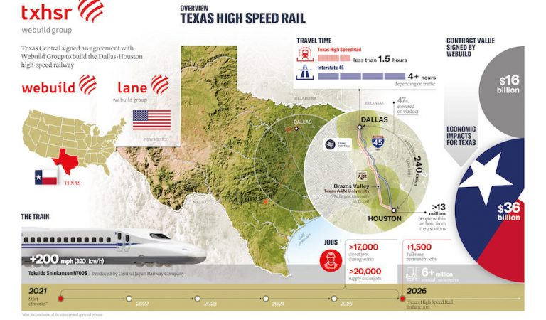 Final Agreement Signed for $16 Billion Texas High Speed Rail Project |  2021-06-18